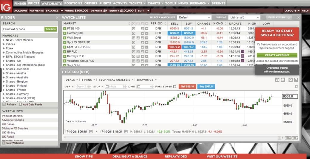 IG Markets avis